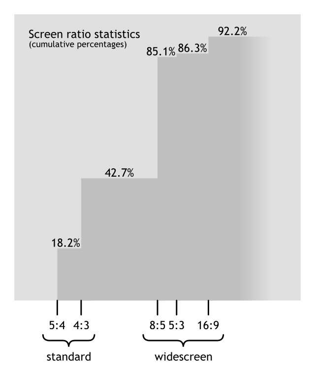 Graph of screen aspect ratios