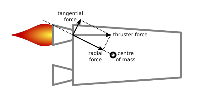 Decomposition of the thruster force