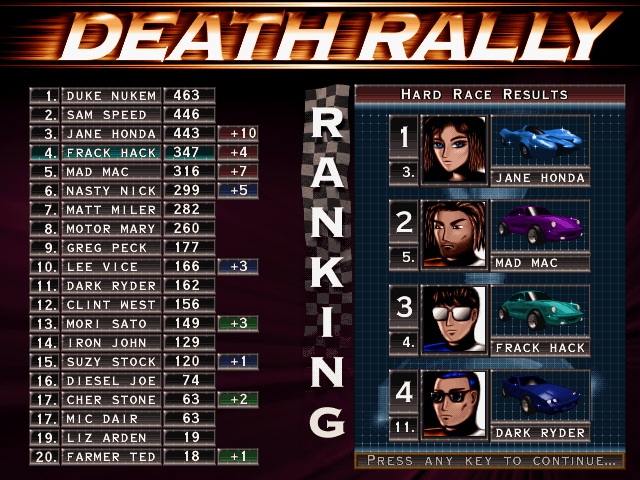 The rankings in Death Rally