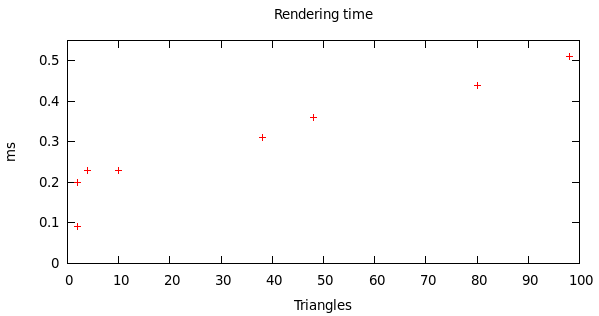 Rendering time as a function of triangle count