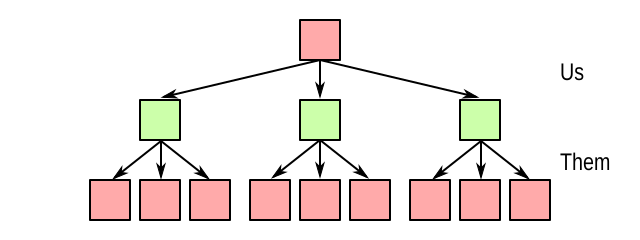 Example game tree